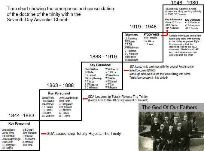 Adventist trinity time chart